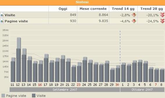 Statistiche del Manteblog