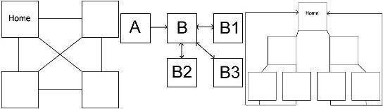 3 esempi di Site Architecture