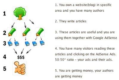 Esempio di Revenue Sharing con Google AdSense
