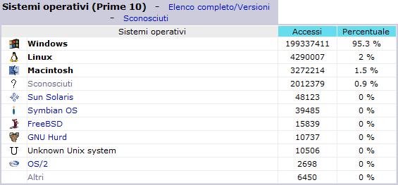 Statistiche dei primi 10 sistemi operativi - Dicembre 2005