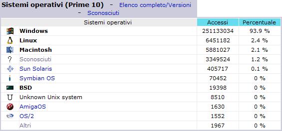 Statistiche dei primi 10 sistemi operativi - Dicembre 2006