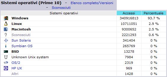 Statistiche dei primi 10 sistemi operativi - Dicembre 2007