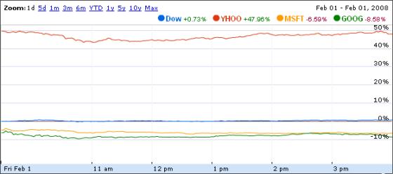 Yahoo! sale, Microsoft e Google scendono…