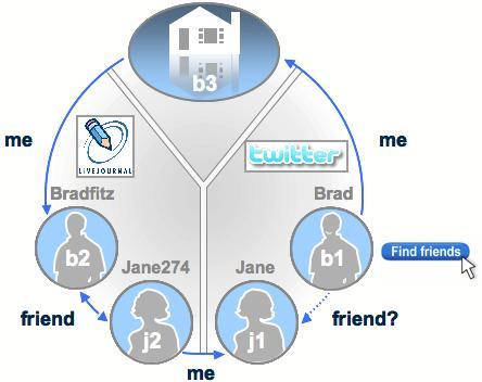 """Esempio di connessioni """"me"""" e connessioni """"friend"""""""