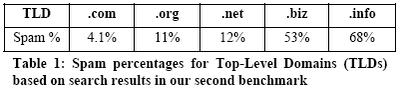 .info = spam al 68% ?