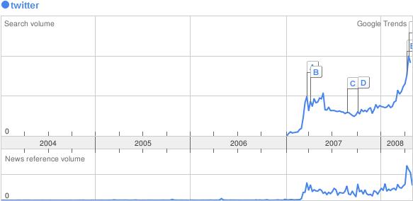 La crescita di Twitter vista da Google Trends
