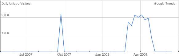 Grafico errato di Google Trends for Websites