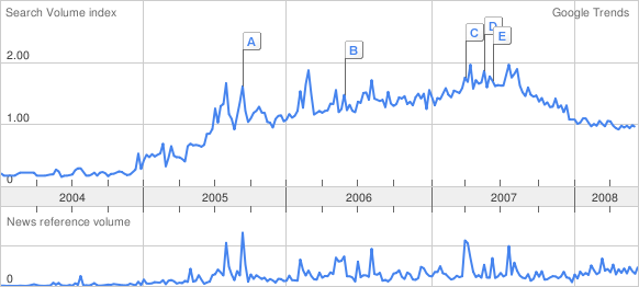 L'andamento di Technorati in Google Trends