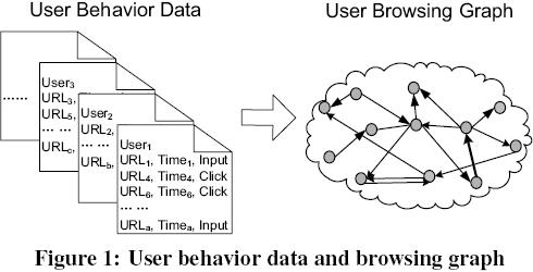 Microsoft BrowseRank: il PageRank di Microsoft