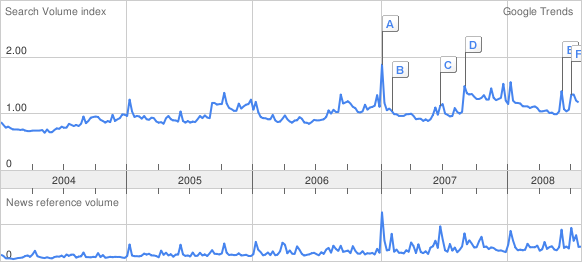 "Il grafico di Google Trends per la keyword ""apple"""