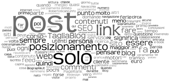 La Word Cloud del TagliaBlog