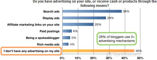 Sul tuo blog, c'è la pubblicità?
