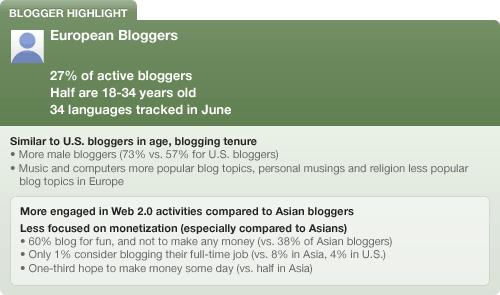 I blogger europei