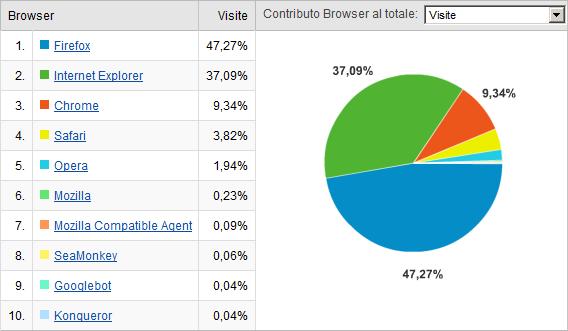 Statistiche d'uso di Google Chrome ad una settimana dal lancio