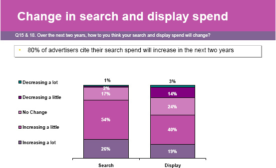 Search vs Display