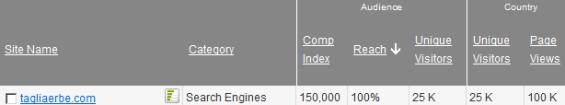 Riepilogo delle statistiche di un sito web (via Google Ad Planner)