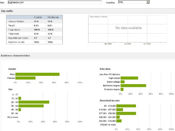 Dettaglio delle statistiche di un sito web (via Google Ad Planner)