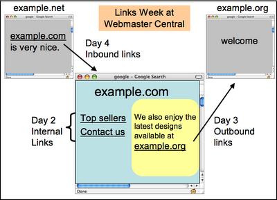 Google Links Week at Webmaster Central