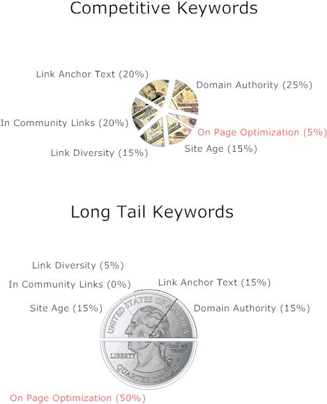 Competitive Keywords & Long Tail Keywords