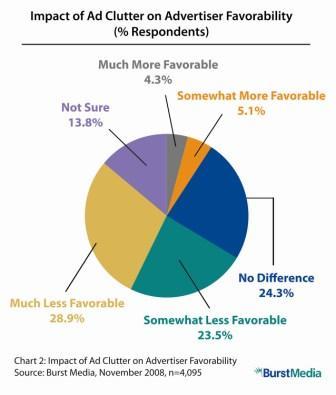 L'impatto dell'Ad Clutter sugli inserzionisti