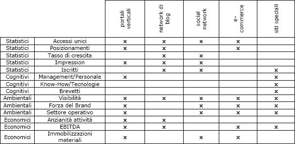 Criteri statistici, cognitivi, ambientali ed economici per valutare un sito web