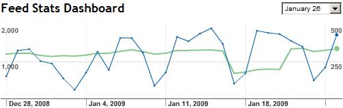 Statistiche di FeedBurner