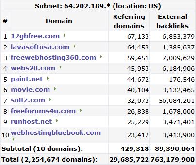 Il tool di Majestic-SEO, output della subnet