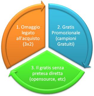 Le 3 macrocategorie del Gratis
