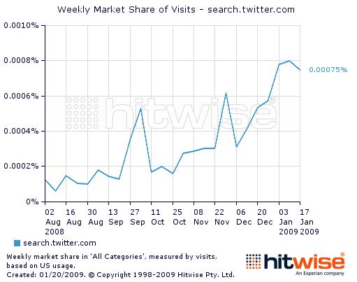 La ricerca su Twitter cresce...