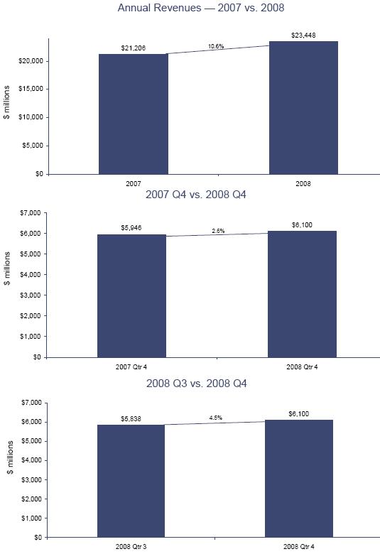 Revenue 2007 a confronto con quelle 2008