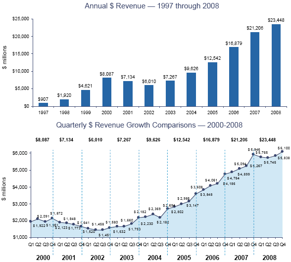 Comparativa delle revenue degli ultimi anni
