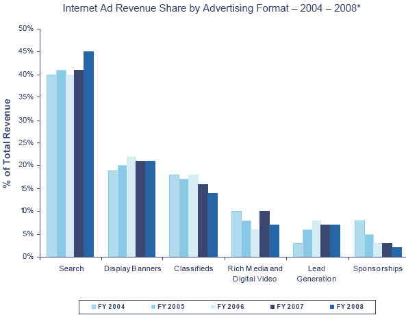 Revenue divise per formato pubblicitario