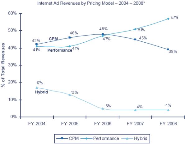 Revenue in base al modello di pricing
