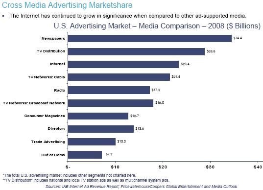 Marketshare 2008 in base al media