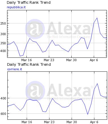Il picco di traffico registrato su Repubblica.it e Corriere.it il 6 Aprile 2009