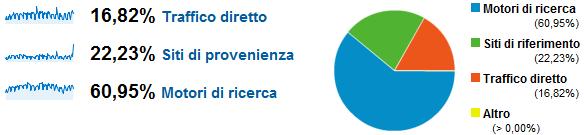 Il 16,82% del traffico sul TagliaBlog è diretto