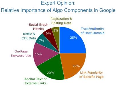 L'importanza dei singoli fattori nell'algoritmo di Google
