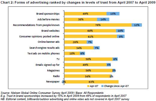 Variazioni del grado di fiducia nella pubblicità dal 2007 al 2009