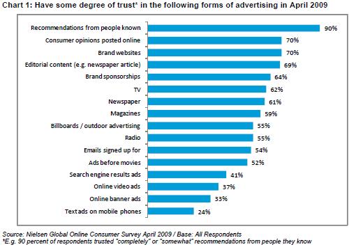 Grado di fiducia nella pubblicità
