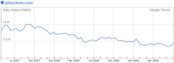 JohnChow.com ha perso la metà degli utenti
