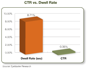 CTR vs. Dwell Rate