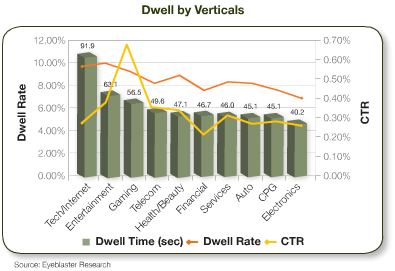 Dwell e Verticals