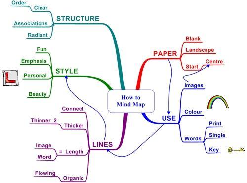 Esempio di Mappa Mentale
