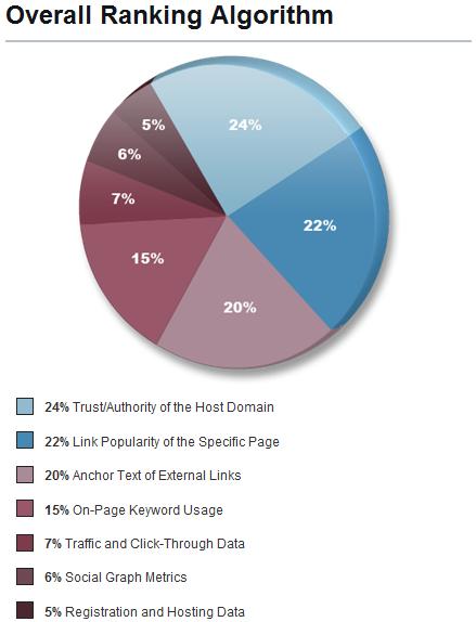 I fattori di posizionamento nei motori di ricerca nel 2009