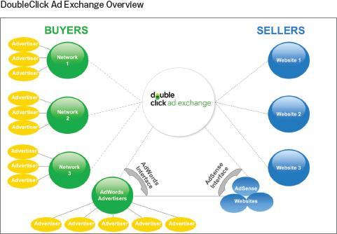Schema del funzionamento di DoubleClick Ad Exchange