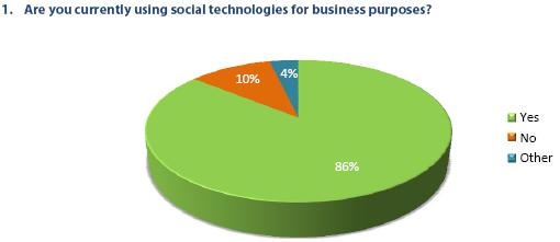 Uso dei Social per motivi di business