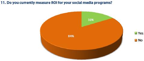 ROI & Social Media