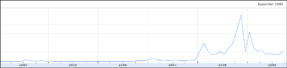 Trend ricerche per Obama