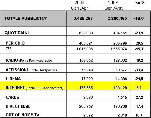 Confronto pubblicità in Italia fra primo  quadrimestre 2008 e quello 2009