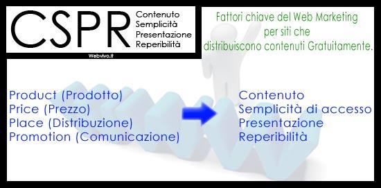 CSPR: Contenuto, Semplicità, Presentazione, Reperibilità
